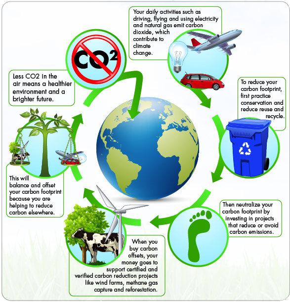carbon-offset-diagram2