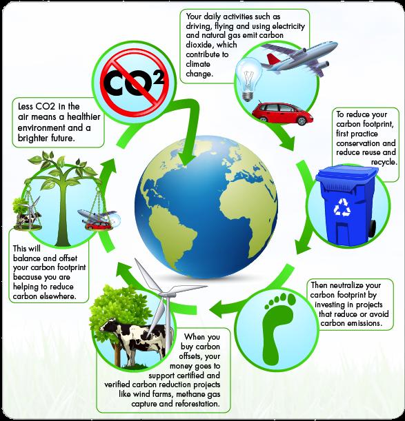 carbon-offset-diagram2