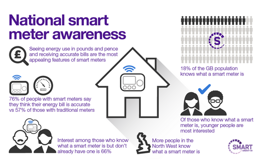 National Smart Meter Awareness